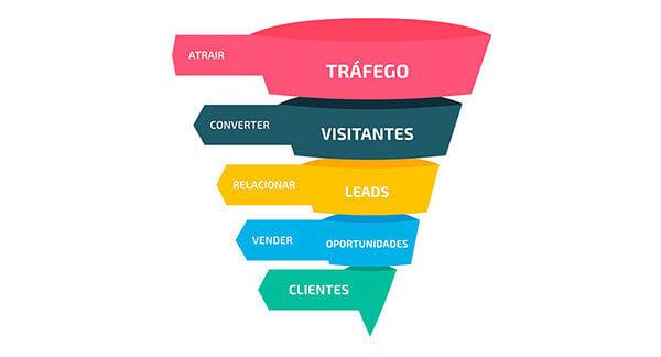 Saiba aplicar o funil de marketing em seu negócio