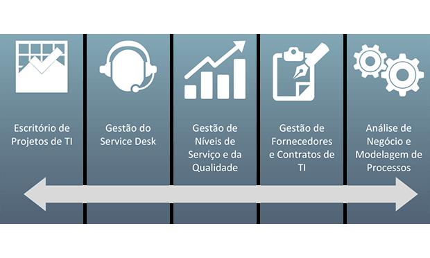 Organização e Preparação de processos